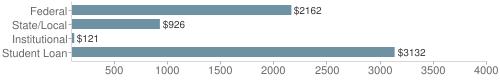 Local|federal&chds=100,4000&chxr=0,100,4000