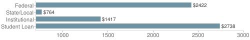 Local|federal&chds=700,3000&chxr=0,700,3000