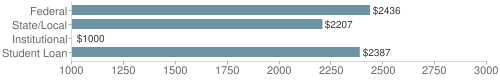 Local|federal&chds=1000,3000&chxr=0,1000,3000