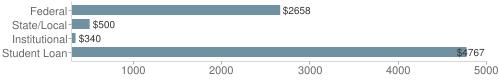 Local federal&chds=300,5000&chxr=0,300,5000