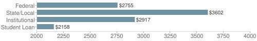 Local|federal&chds=2000,4000&chxr=0,2000,4000