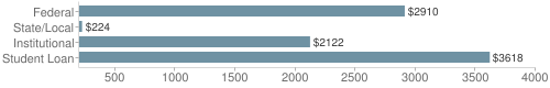 Local|federal&chds=200,4000&chxr=0,200,4000