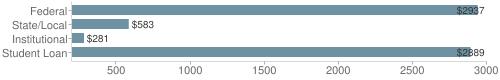 Local|federal&chds=200,3000&chxr=0,200,3000