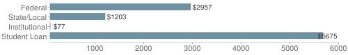 Local|federal&chds=70,6000&chxr=0,70,6000