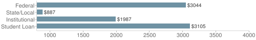 Local|federal&chds=800,4000&chxr=0,800,4000