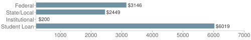 Local|federal&chds=200,7000&chxr=0,200,7000