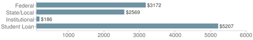 Local federal&chds=100,6000&chxr=0,100,6000