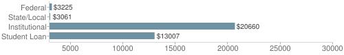 Local|federal&chds=3000,30000&chxr=0,3000,30000