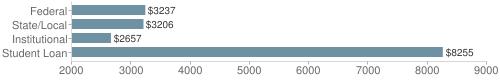 Local|federal&chds=2000,9000&chxr=0,2000,9000