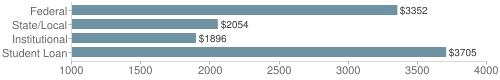 Local federal&chds=1000,4000&chxr=0,1000,4000
