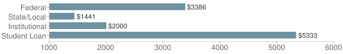 Local|federal&chds=1000,6000&chxr=0,1000,6000