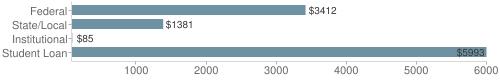 Local|federal&chds=80,6000&chxr=0,80,6000