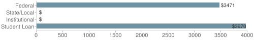 Local|federal&chds=0,4000&chxr=0,0,4000