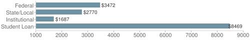 Local|federal&chds=1000,9000&chxr=0,1000,9000