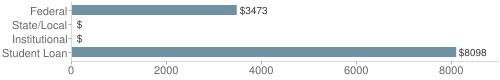 Local|federal&chds=0,9000&chxr=0,0,9000