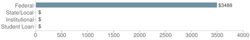 Local federal&chds=0,4000&chxr=0,0,4000