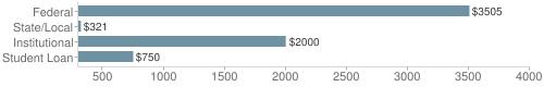 Local|federal&chds=300,4000&chxr=0,300,4000