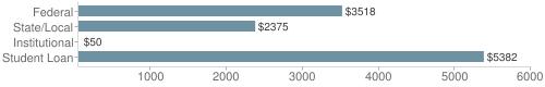 Local|federal&chds=50,6000&chxr=0,50,6000