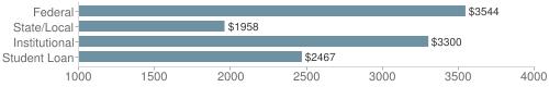 Local|federal&chds=1000,4000&chxr=0,1000,4000