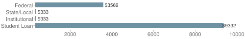 Local|federal&chds=300,10000&chxr=0,300,10000