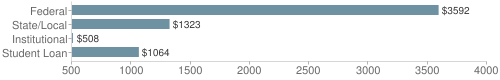 Local|federal&chds=500,4000&chxr=0,500,4000