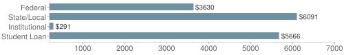 Local federal&chds=200,7000&chxr=0,200,7000
