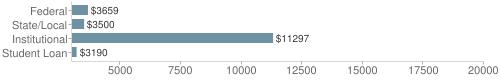 Local federal&chds=3000,20000&chxr=0,3000,20000