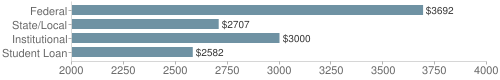 Local federal&chds=2000,4000&chxr=0,2000,4000