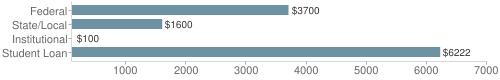 Local|federal&chds=100,7000&chxr=0,100,7000