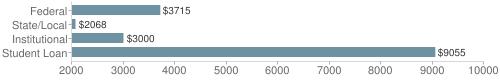 Local federal&chds=2000,10000&chxr=0,2000,10000