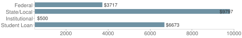 Local federal&chds=500,10000&chxr=0,500,10000