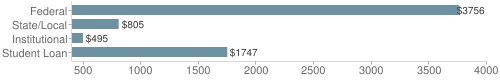 Local|federal&chds=400,4000&chxr=0,400,4000