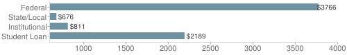 Local|federal&chds=600,4000&chxr=0,600,4000