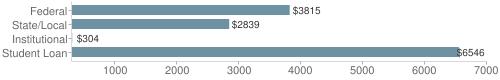Local|federal&chds=300,7000&chxr=0,300,7000