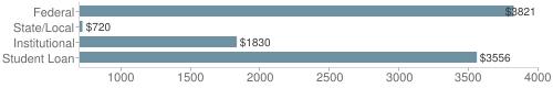 Local|federal&chds=700,4000&chxr=0,700,4000
