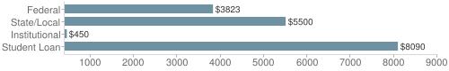 Local federal&chds=400,9000&chxr=0,400,9000