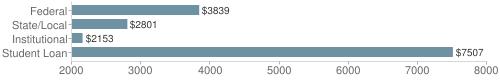 Local|federal&chds=2000,8000&chxr=0,2000,8000