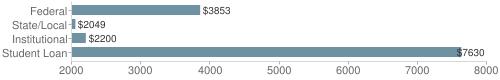 Local federal&chds=2000,8000&chxr=0,2000,8000