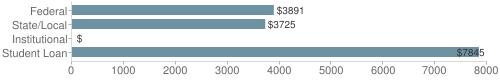 Local federal&chds=0,8000&chxr=0,0,8000