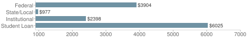 Local federal&chds=900,7000&chxr=0,900,7000