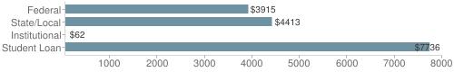 Local federal&chds=60,8000&chxr=0,60,8000