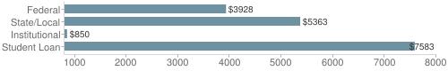 Local|federal&chds=800,8000&chxr=0,800,8000
