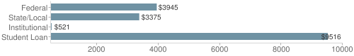 Local|federal&chds=500,10000&chxr=0,500,10000
