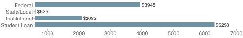 Local|federal&chds=600,7000&chxr=0,600,7000