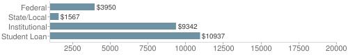 Local federal&chds=1000,20000&chxr=0,1000,20000