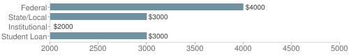Local federal&chds=2000,5000&chxr=0,2000,5000