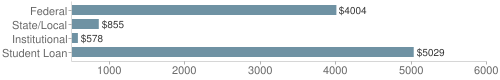 Local|federal&chds=500,6000&chxr=0,500,6000