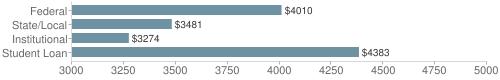 Local|federal&chds=3000,5000&chxr=0,3000,5000