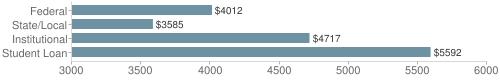 Local|federal&chds=3000,6000&chxr=0,3000,6000