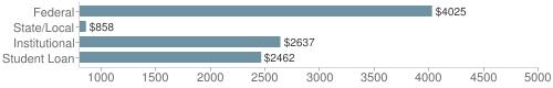 Local|federal&chds=800,5000&chxr=0,800,5000